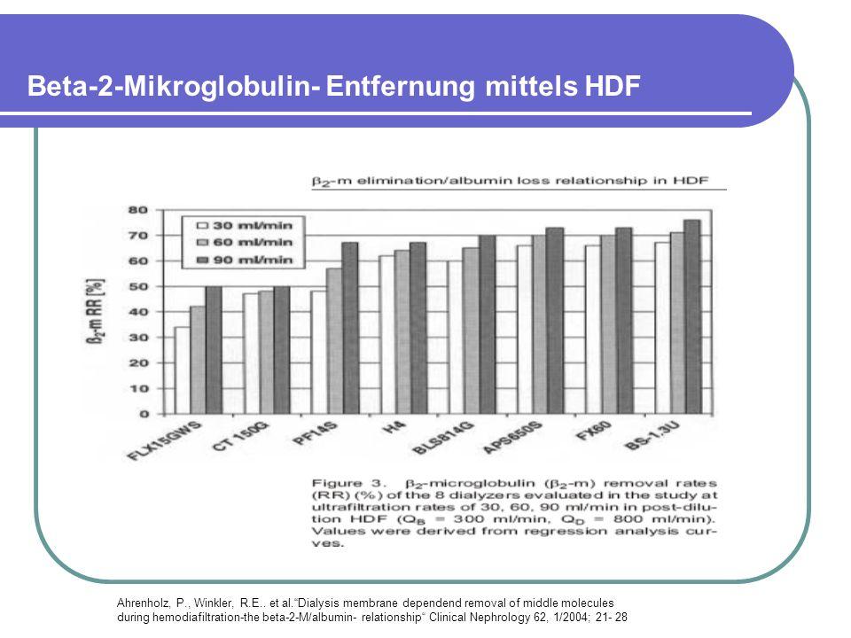 Beta-2-Mikroglobulin- Entfernung mittels HDF