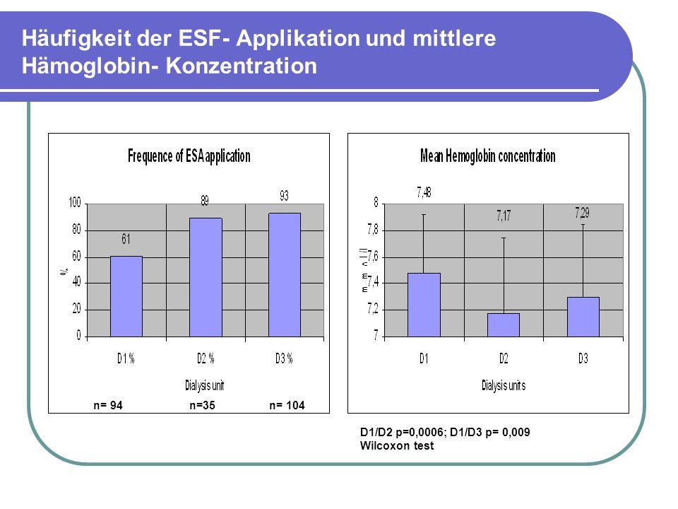 Häufigkeit der ESF- Applikation und mittlere Hämoglobin- Konzentration