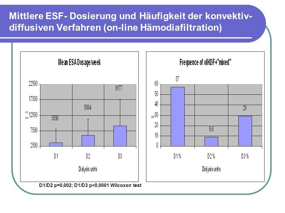 Mittlere ESF- Dosierung und Häufigkeit der konvektiv- diffusiven Verfahren (on-line Hämodiafiltration)