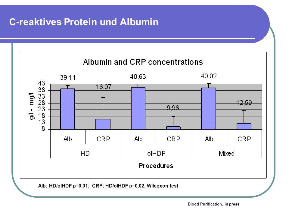 C-reaktives Protein und Albumin
