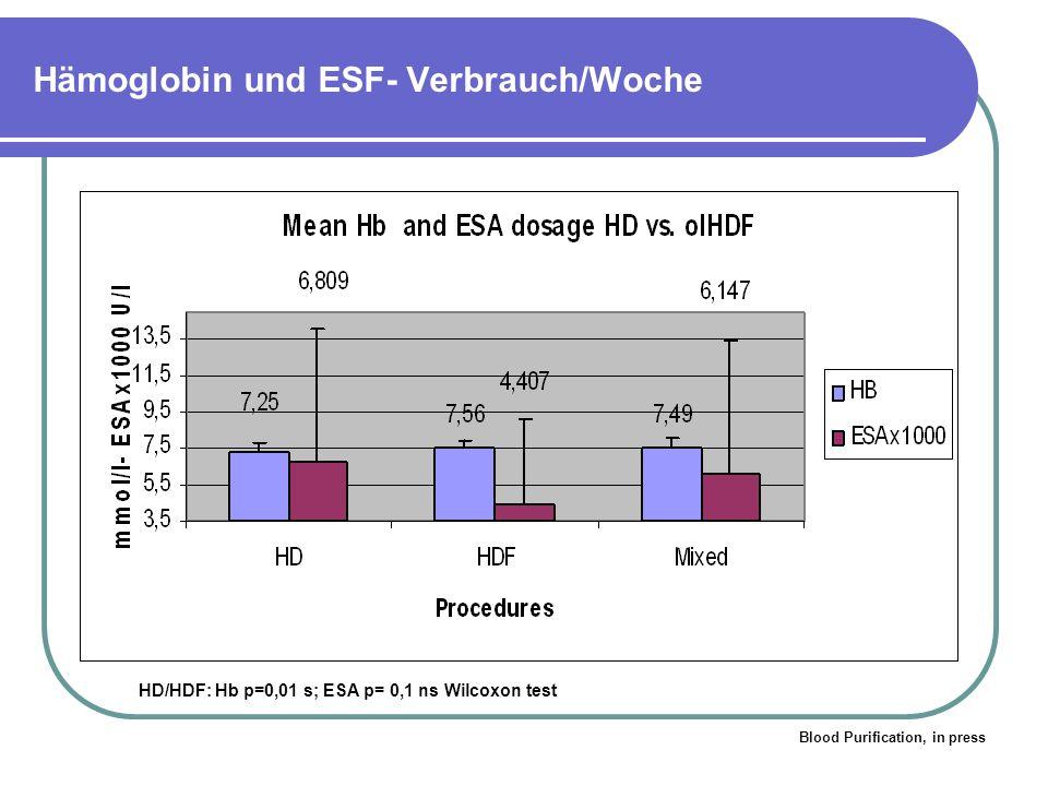 Hämoglobin und ESF- Verbrauch/Woche