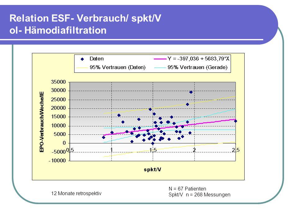 Relation ESF- Verbrauch/ spkt/V ol- Hämodiafiltration