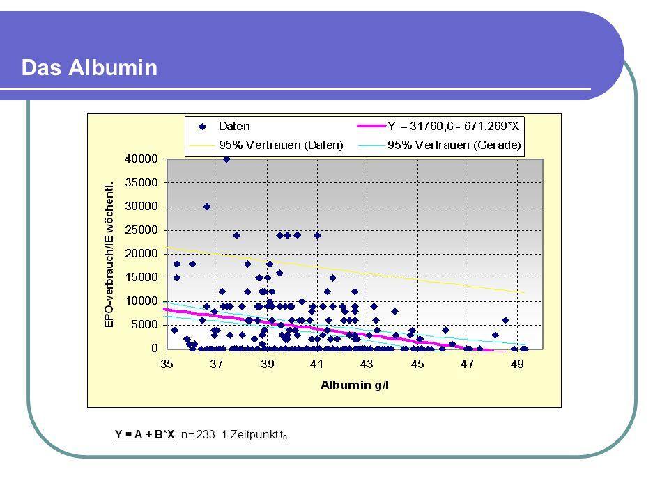 Das Albumin Y = A + B*X n= 233 1 Zeitpunkt t0