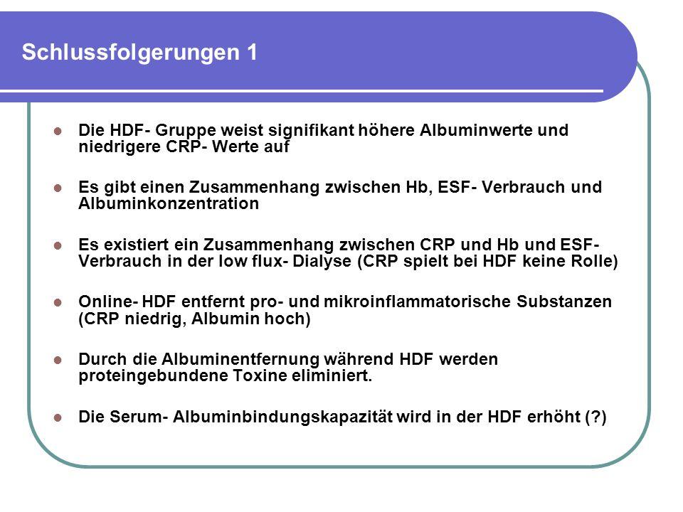 Schlussfolgerungen 1 Die HDF- Gruppe weist signifikant höhere Albuminwerte und niedrigere CRP- Werte auf.