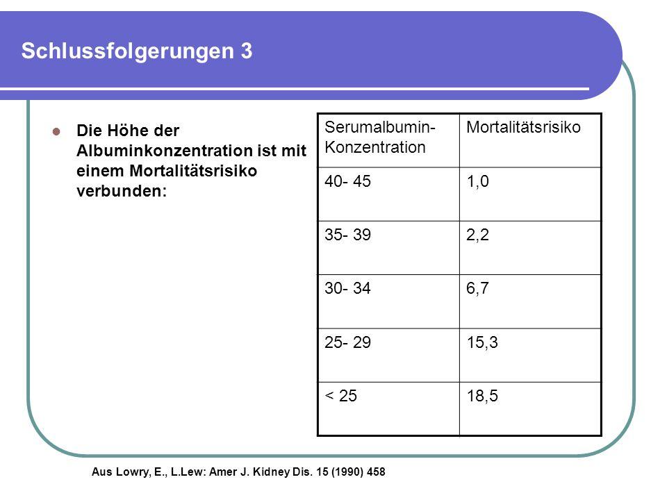 Schlussfolgerungen 3 Die Höhe der Albuminkonzentration ist mit einem Mortalitätsrisiko verbunden: Serumalbumin- Konzentration.
