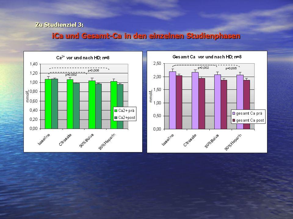 iCa und Gesamt-Ca in den einzelnen Studienphasen