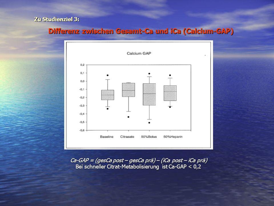 Differenz zwischen Gesamt-Ca und iCa (Calcium-GAP)