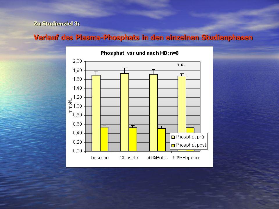 Verlauf des Plasma-Phosphats in den einzelnen Studienphasen