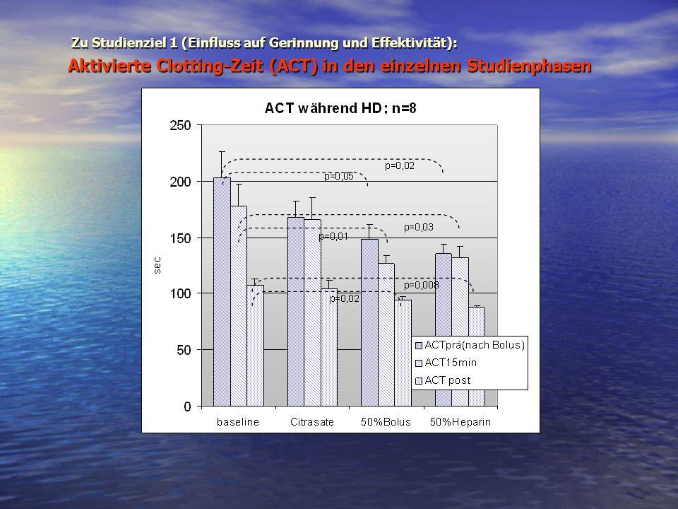 Aktivierte Clotting-Zeit (ACT) in den einzelnen Studienphasen