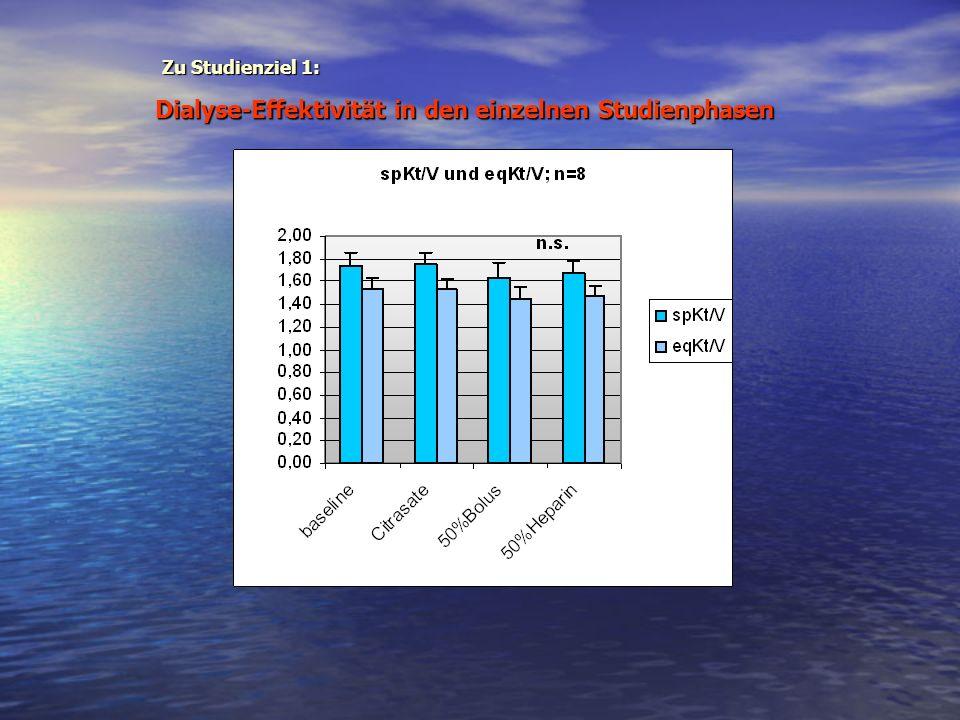 Dialyse-Effektivität in den einzelnen Studienphasen