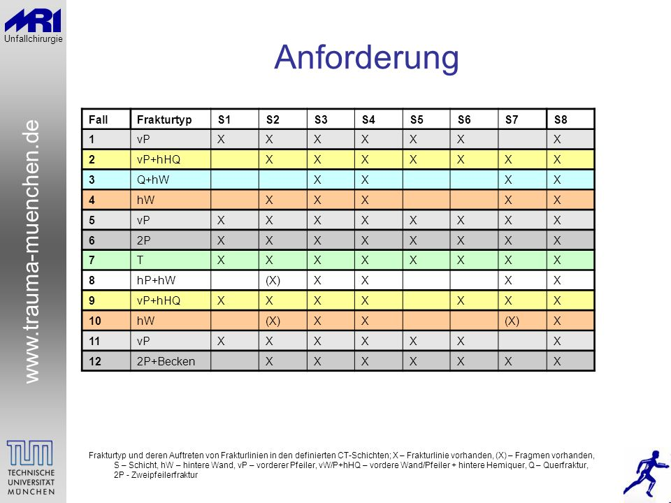 Anforderung Fall Frakturtyp S1 S2 S3 S4 S5 S6 S7 S8 1 vP X 2 vP+hHQ 3