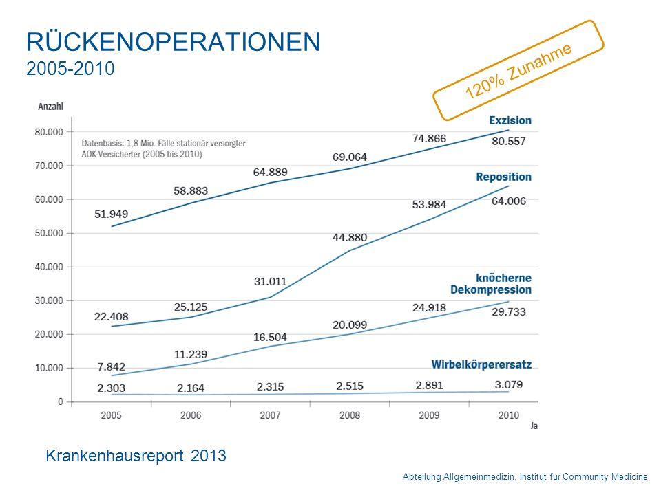 RÜCKENOPERATIONEN 2005-2010 120% Zunahme Krankenhausreport 2013
