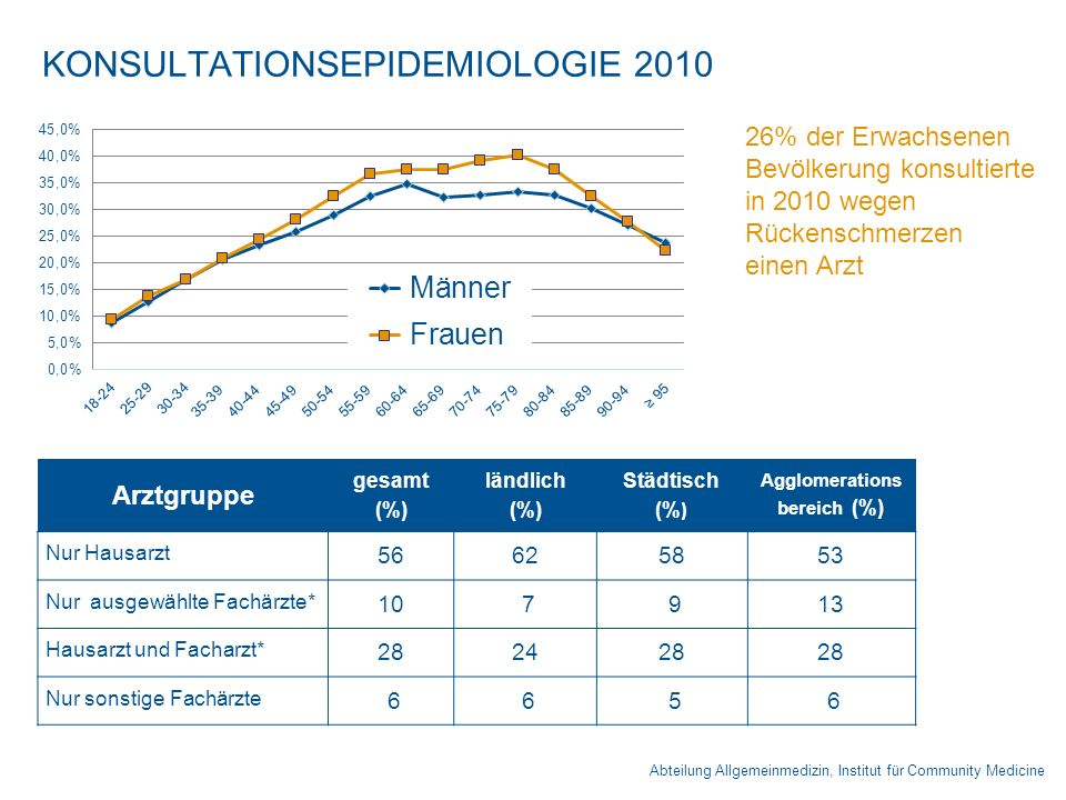 KONSULTATIONSEPIDEMIOLOGIE 2010