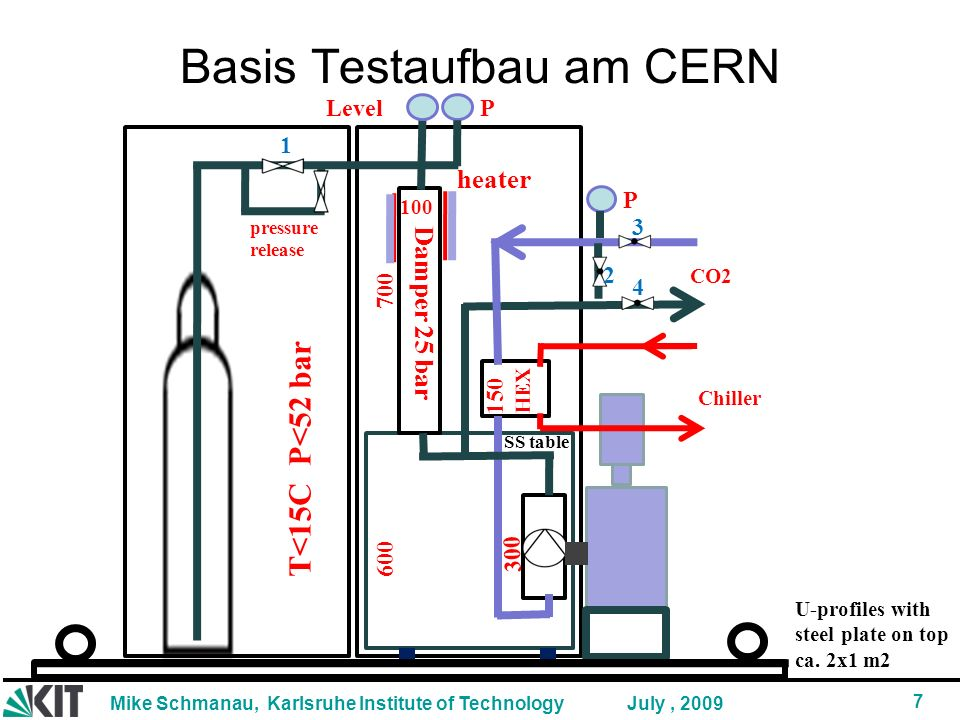 Basis Testaufbau am CERN