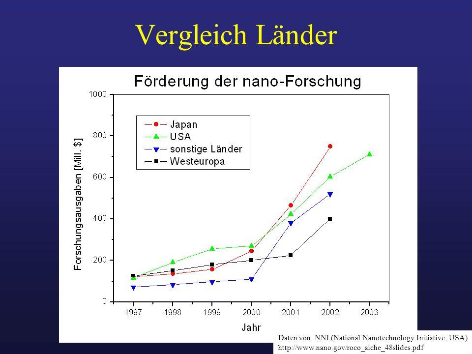 Vergleich Länder Daten von NNI (National Nanotechnology Initiative, USA) http://www.nano.gov/roco_aiche_48slides.pdf.