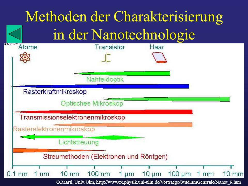 Methoden der Charakterisierung in der Nanotechnologie