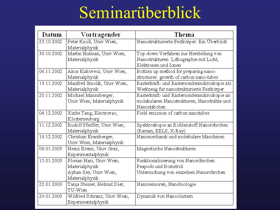 Seminarüberblick
