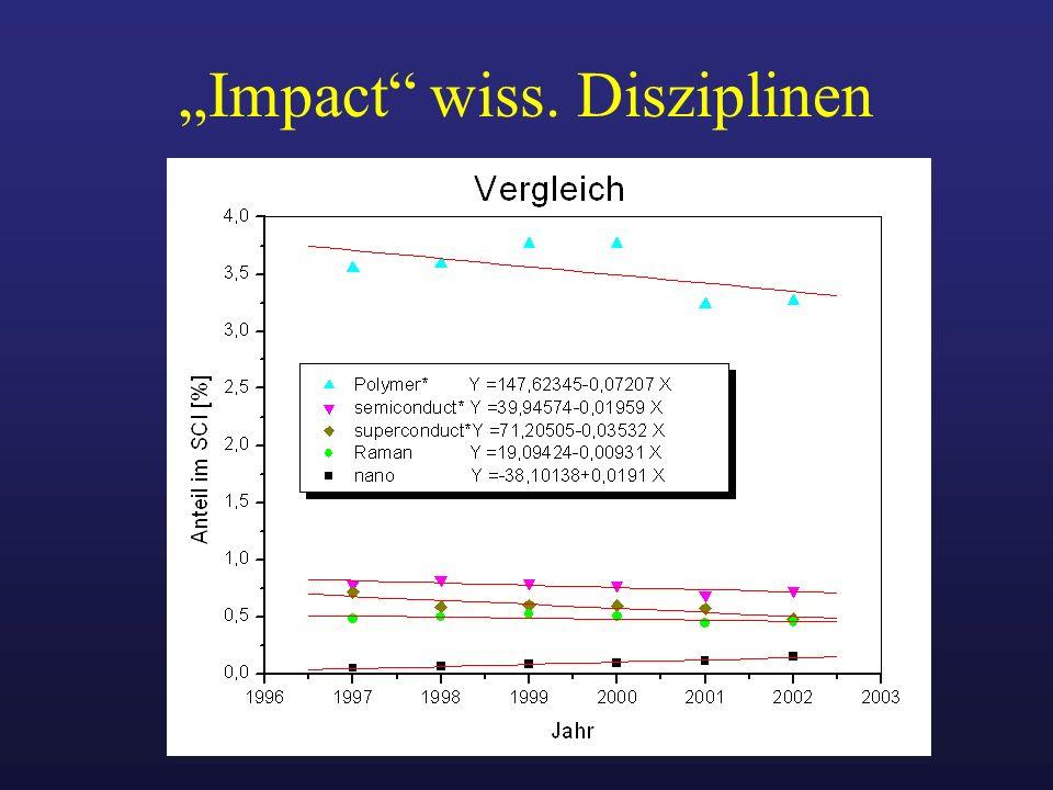 """""""Impact wiss. Disziplinen"""