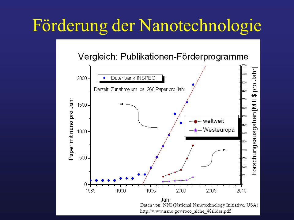 Förderung der Nanotechnologie
