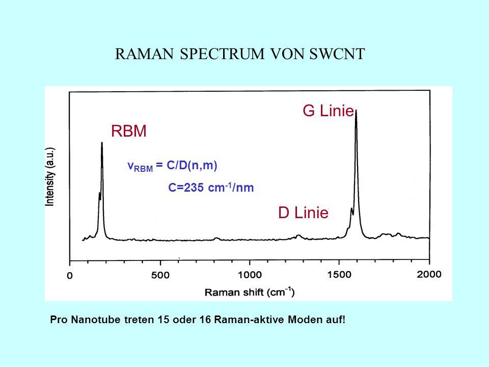 RAMAN SPECTRUM VON SWCNT