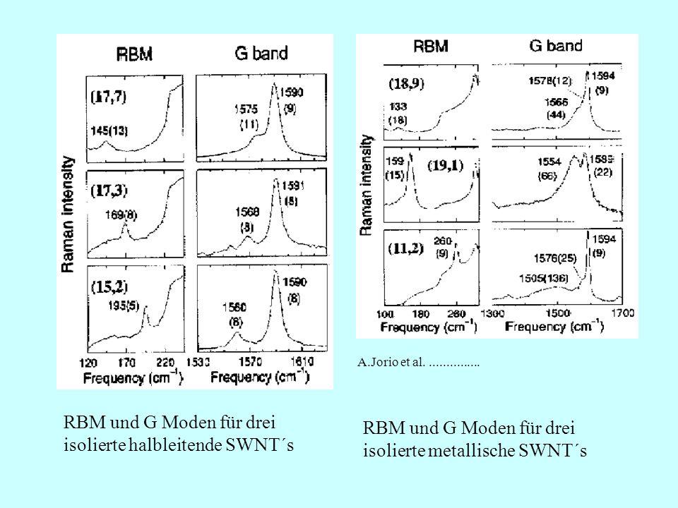 RBM und G Moden für drei isolierte halbleitende SWNT´s