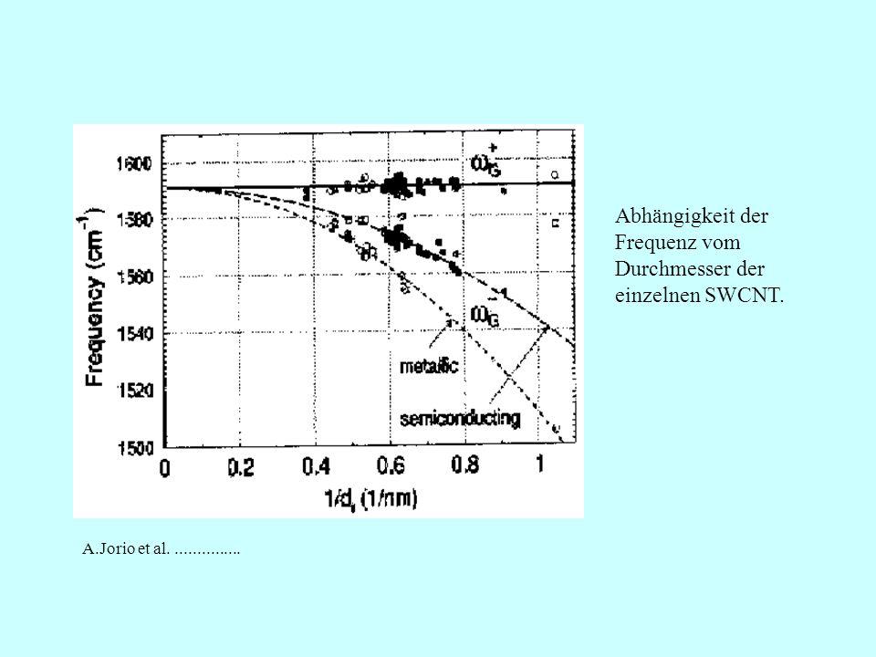 Abhängigkeit der Frequenz vom Durchmesser der einzelnen SWCNT.