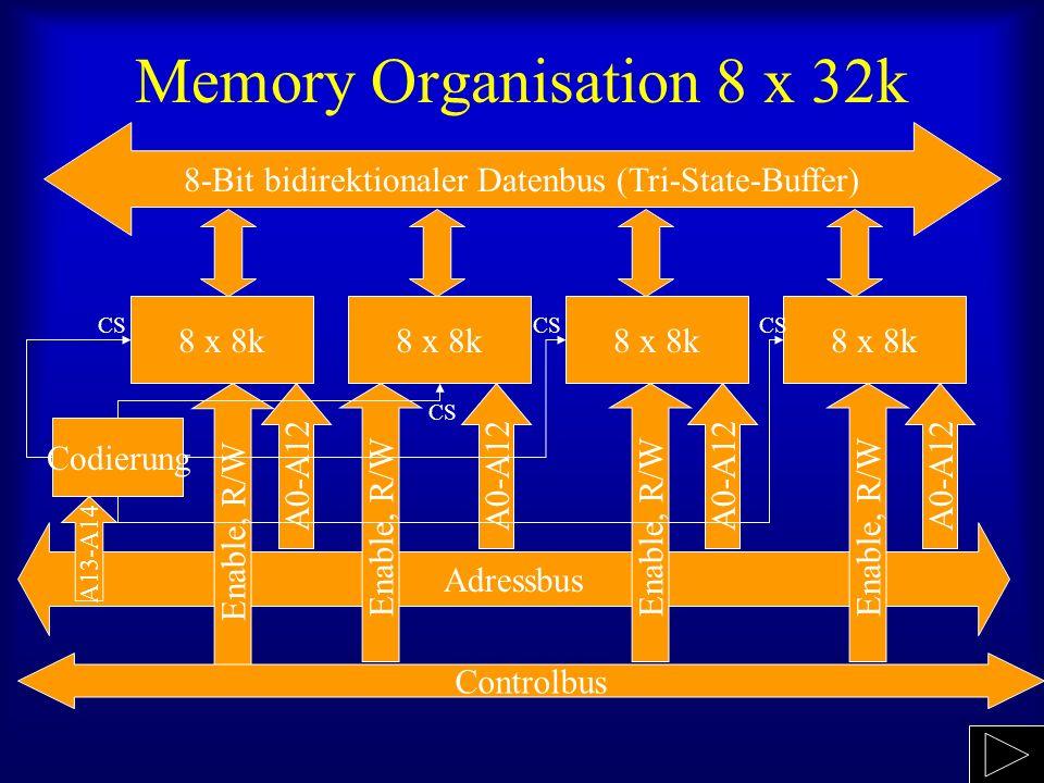 Memory Organisation 8 x 32k