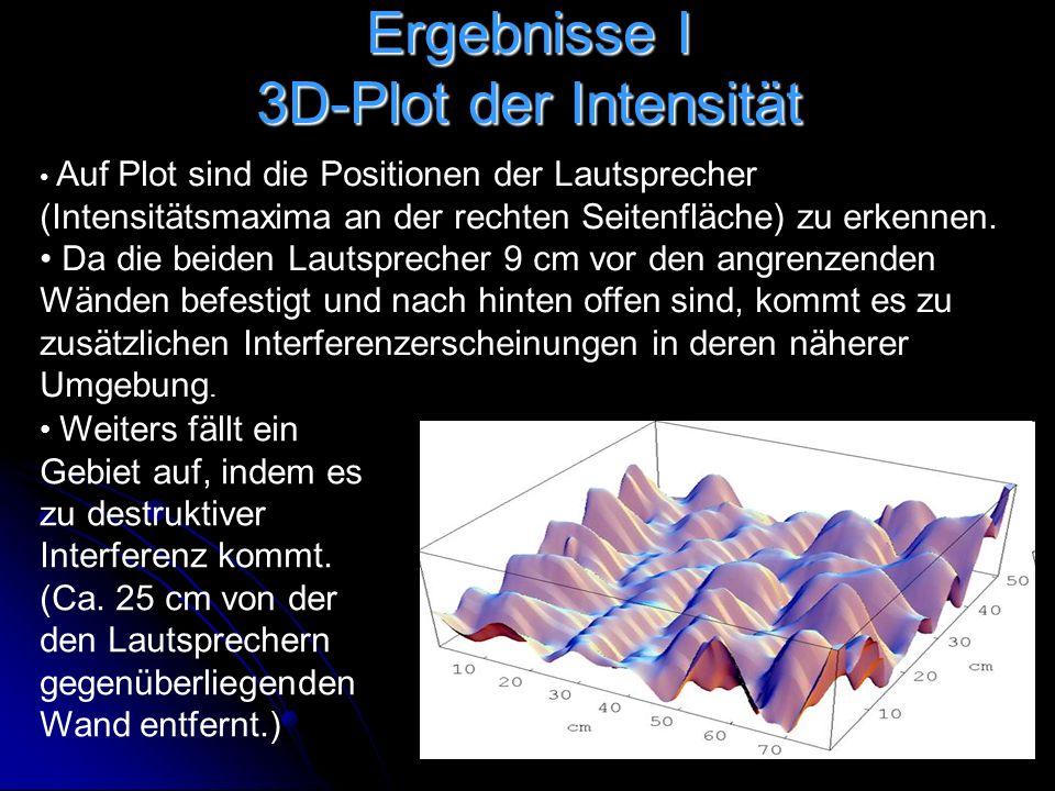 Ergebnisse I 3D-Plot der Intensität