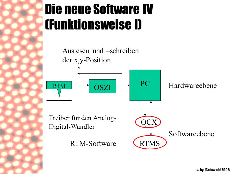 Die neue Software IV (Funktionsweise I)