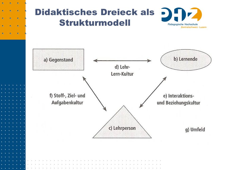 Didaktisches Dreieck als Strukturmodell