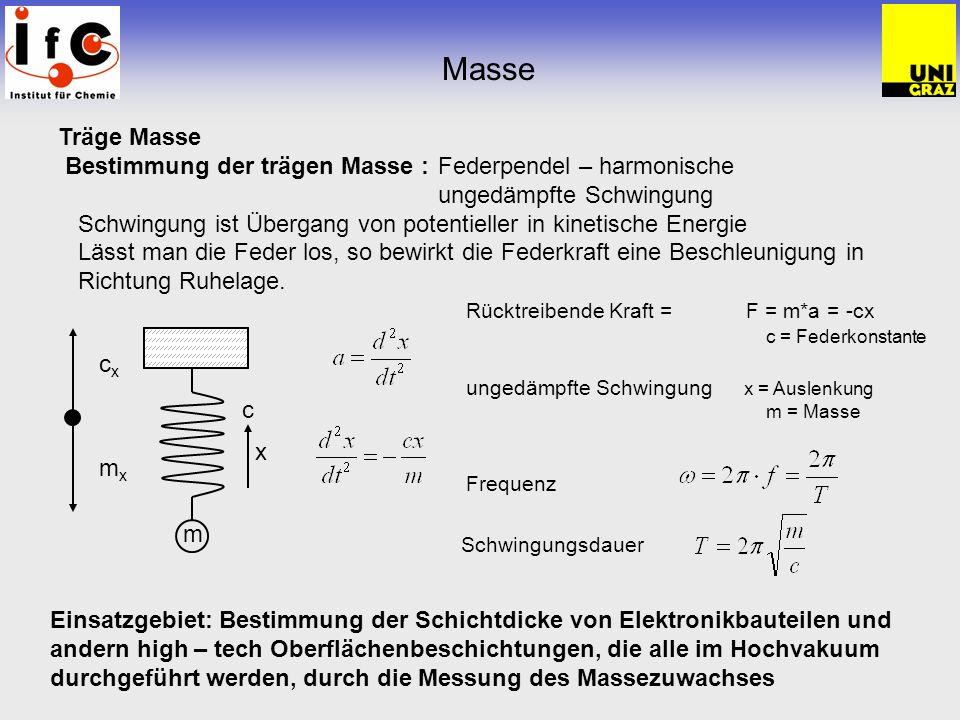 Masse Träge Masse. Bestimmung der trägen Masse : Federpendel – harmonische ungedämpfte Schwingung.