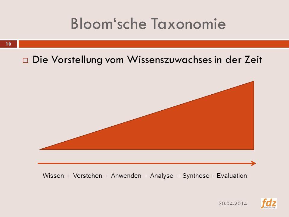 Bloom'sche Taxonomie Die Vorstellung vom Wissenszuwachses in der Zeit