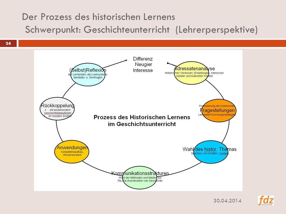 Der Prozess des historischen Lernens Schwerpunkt: Geschichteunterricht (Lehrerperspektive)