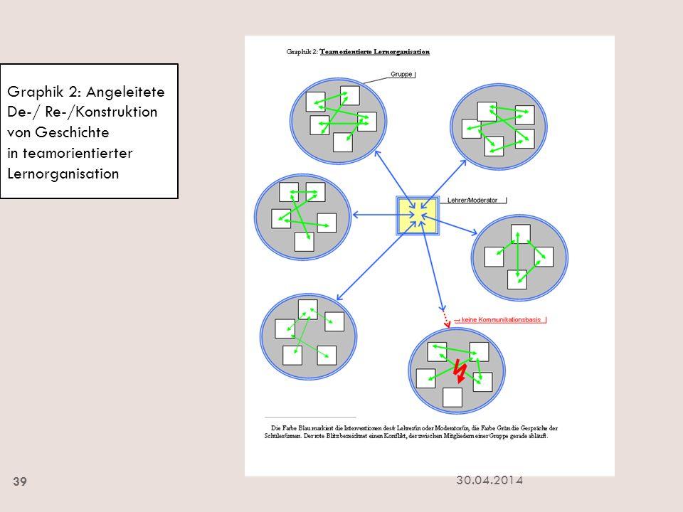 Graphik 2: Angeleitete De-/ Re-/Konstruktion von Geschichte in teamorientierter Lernorganisation