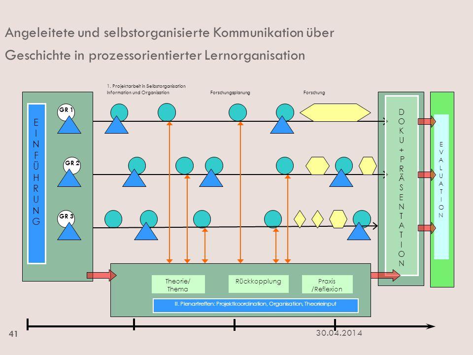 II. Plenartreffen: Projektkoordination, Organisation, Theorieinput