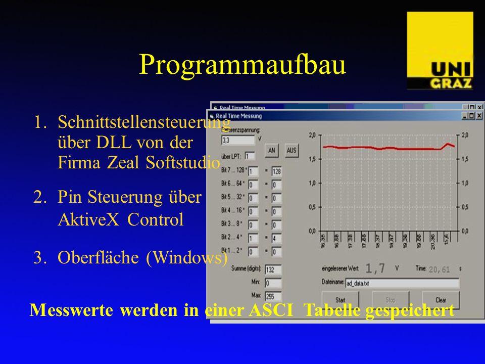 Programmaufbau Schnittstellensteuerung über DLL von der Firma Zeal Softstudio. Pin Steuerung über AktiveX Control.