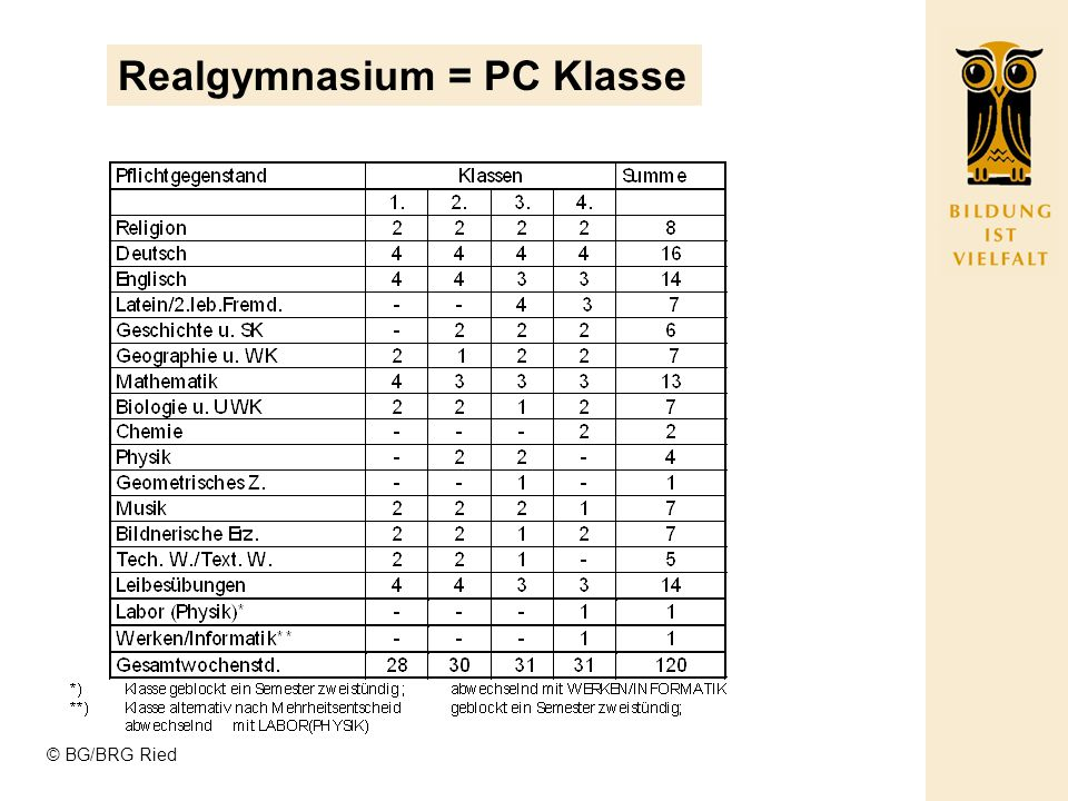 Realgymnasium = PC Klasse