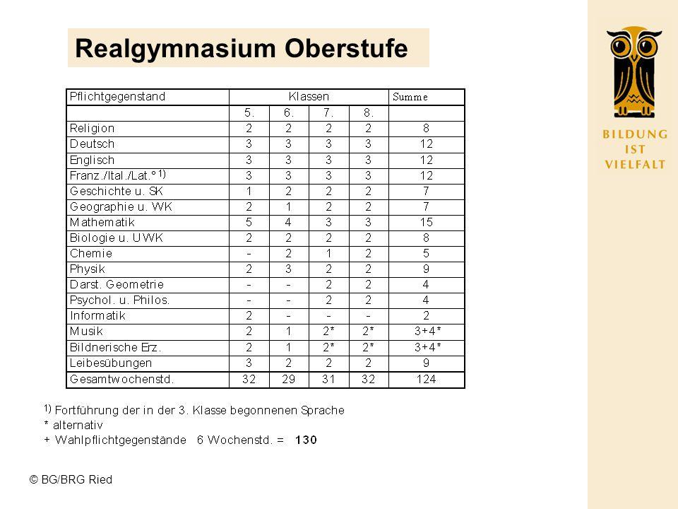 Realgymnasium Oberstufe