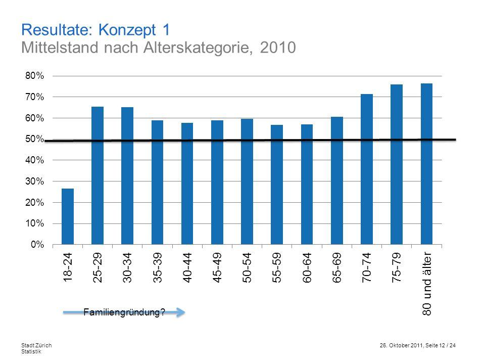 Resultate: Konzept 1 Mittelstand nach Alterskategorie, 2010