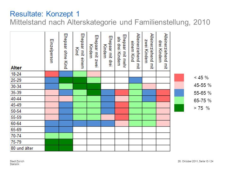 Resultate: Konzept 1 Mittelstand nach Alterskategorie und Familienstellung, 2010