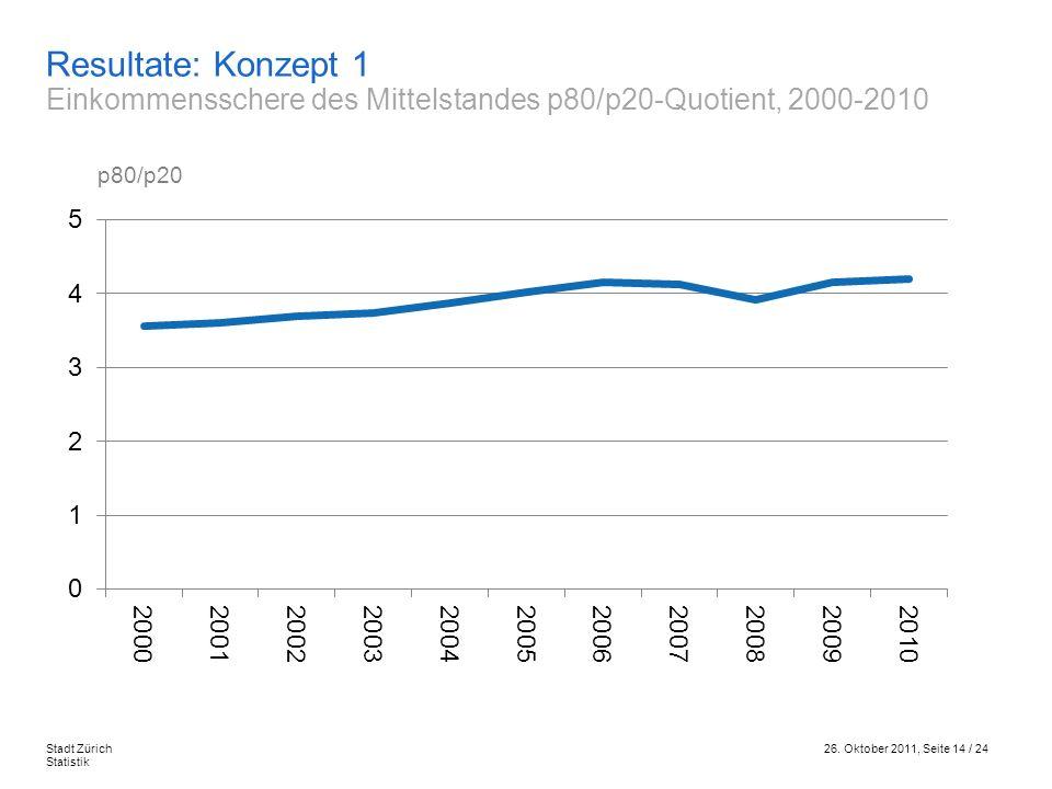 Resultate: Konzept 1 Einkommensschere des Mittelstandes p80/p20-Quotient, 2000-2010