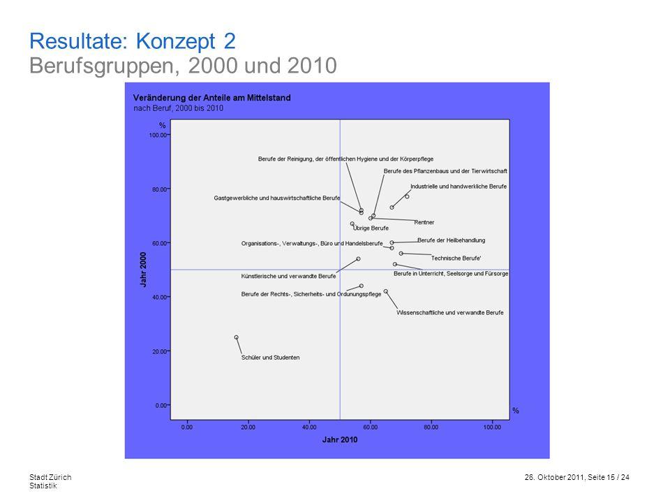 Resultate: Konzept 2 Berufsgruppen, 2000 und 2010
