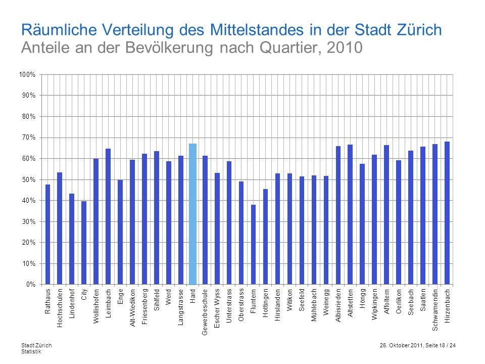 Räumliche Verteilung des Mittelstandes in der Stadt Zürich Anteile an der Bevölkerung nach Quartier, 2010