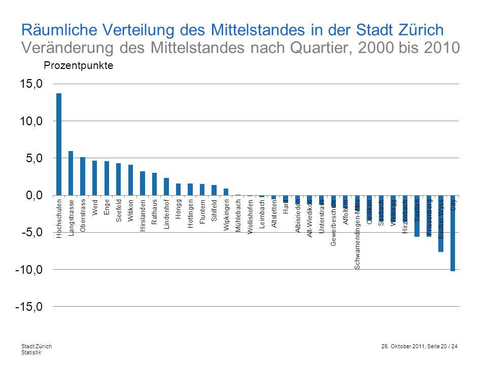 Räumliche Verteilung des Mittelstandes in der Stadt Zürich Veränderung des Mittelstandes nach Quartier, 2000 bis 2010
