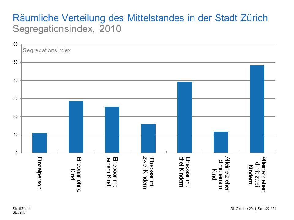 Räumliche Verteilung des Mittelstandes in der Stadt Zürich Segregationsindex, 2010