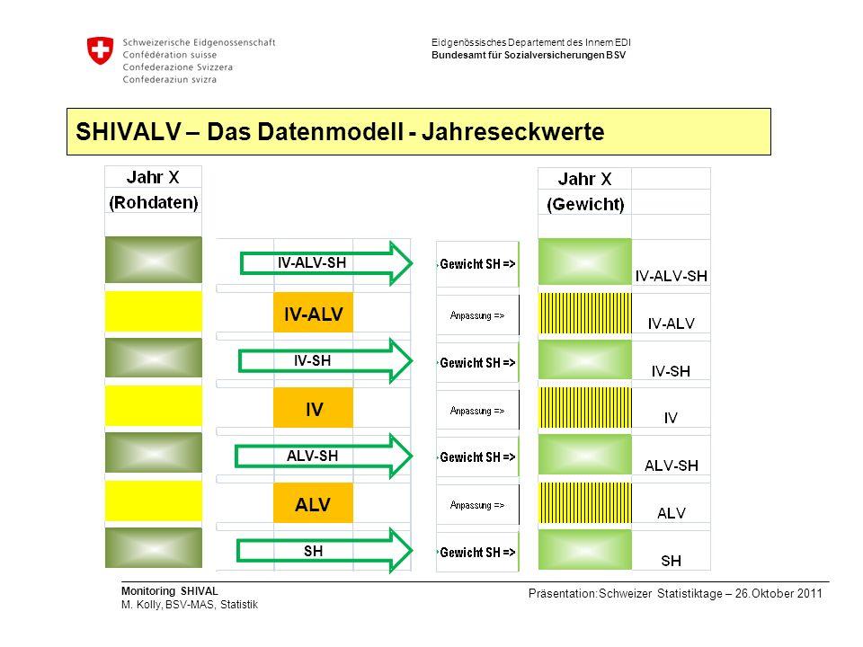 SHIVALV – Das Datenmodell - Jahreseckwerte