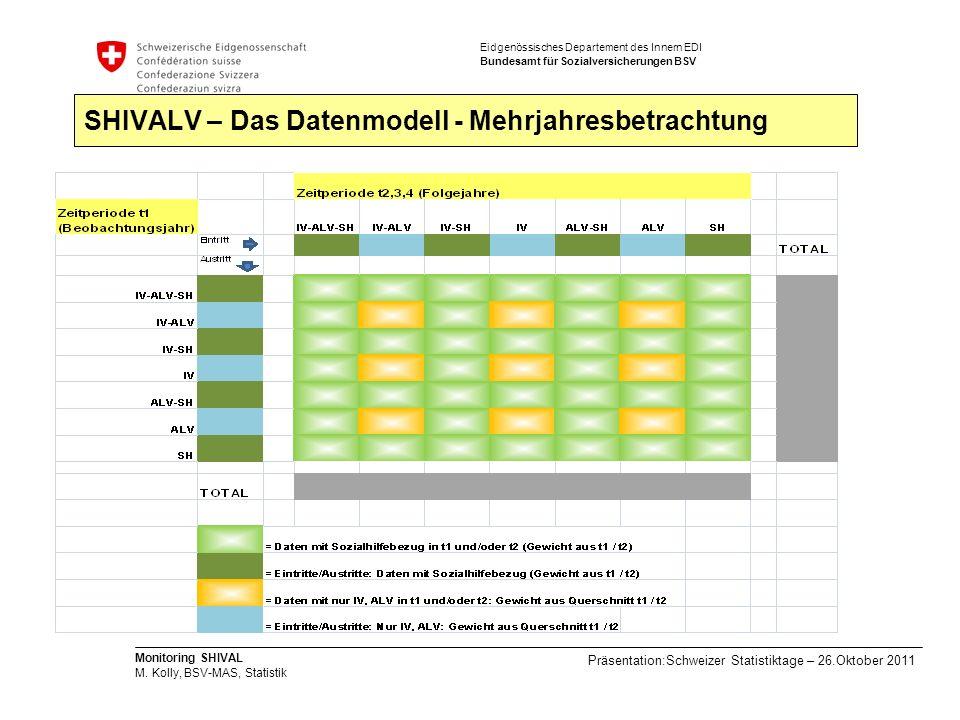 SHIVALV – Das Datenmodell - Mehrjahresbetrachtung