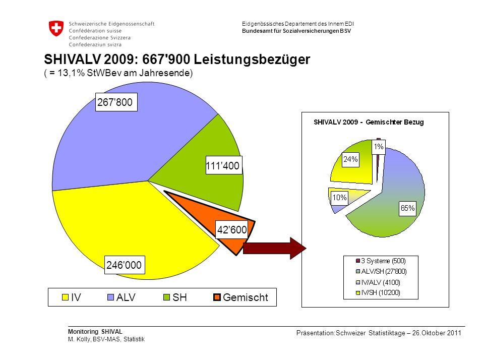 SHIVALV 2009: 667 900 Leistungsbezüger ( = 13,1% StWBev am Jahresende)
