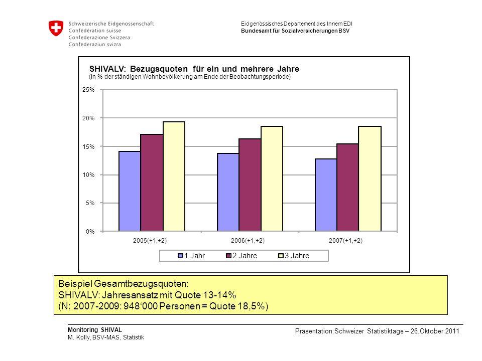 Beispiel Gesamtbezugsquoten: SHIVALV: Jahresansatz mit Quote 13-14%