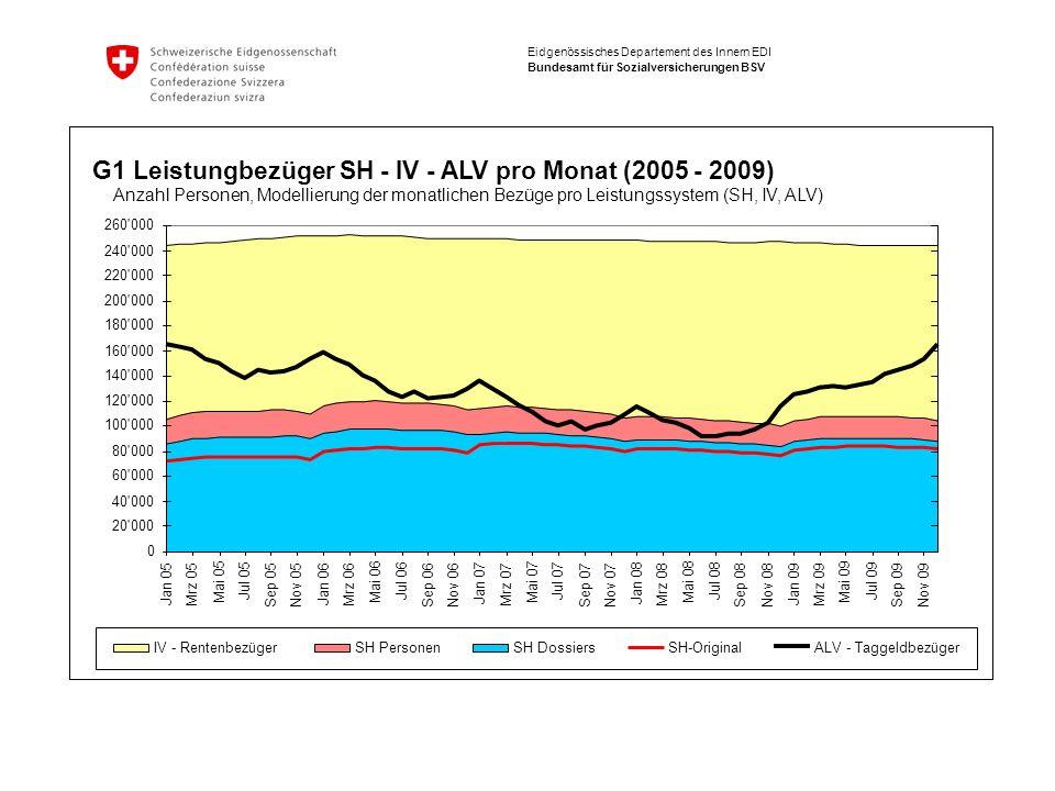 G1 Leistungbezüger SH - IV - ALV pro Monat (2005 - 2009)